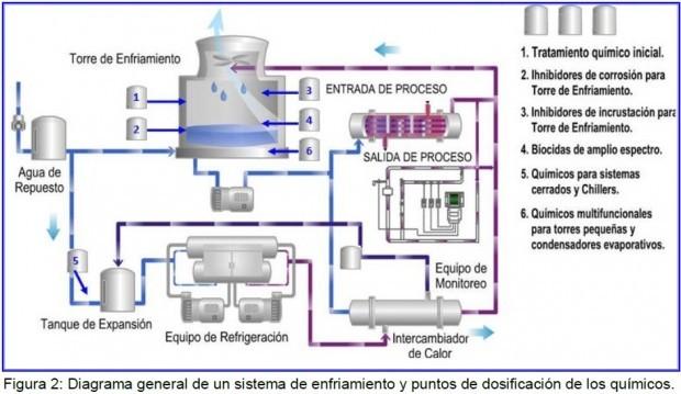 Torres de refrigeracion en Madrid, mantenimientos industriales.